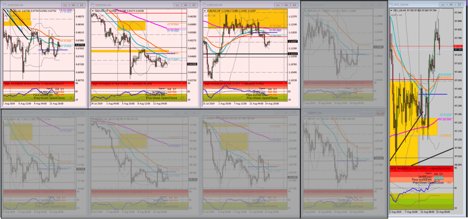 EUR/USD was accepting Yellow Zone