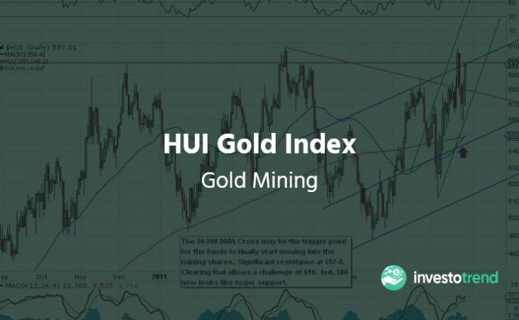 HUI Gold Index