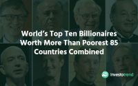World's Top Ten Billionaires Worth More Than Poorest 85 Countries Combined